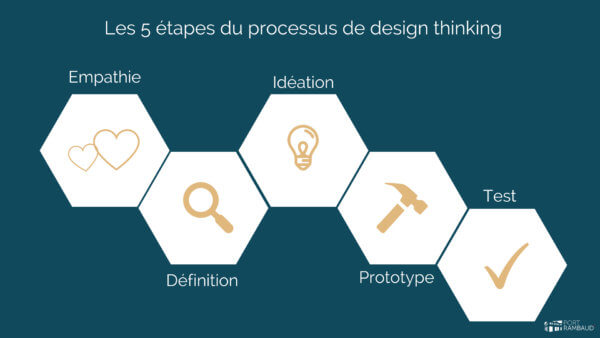 Thinking Port: Quelle Place Pour Le Design Thinking En Entreprise